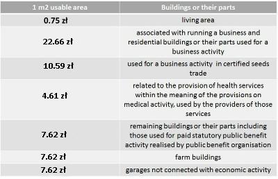 budynki-lub-ich-części-EN1