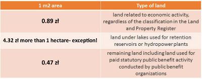 stawki-podatku-od-nieruchomości-EN