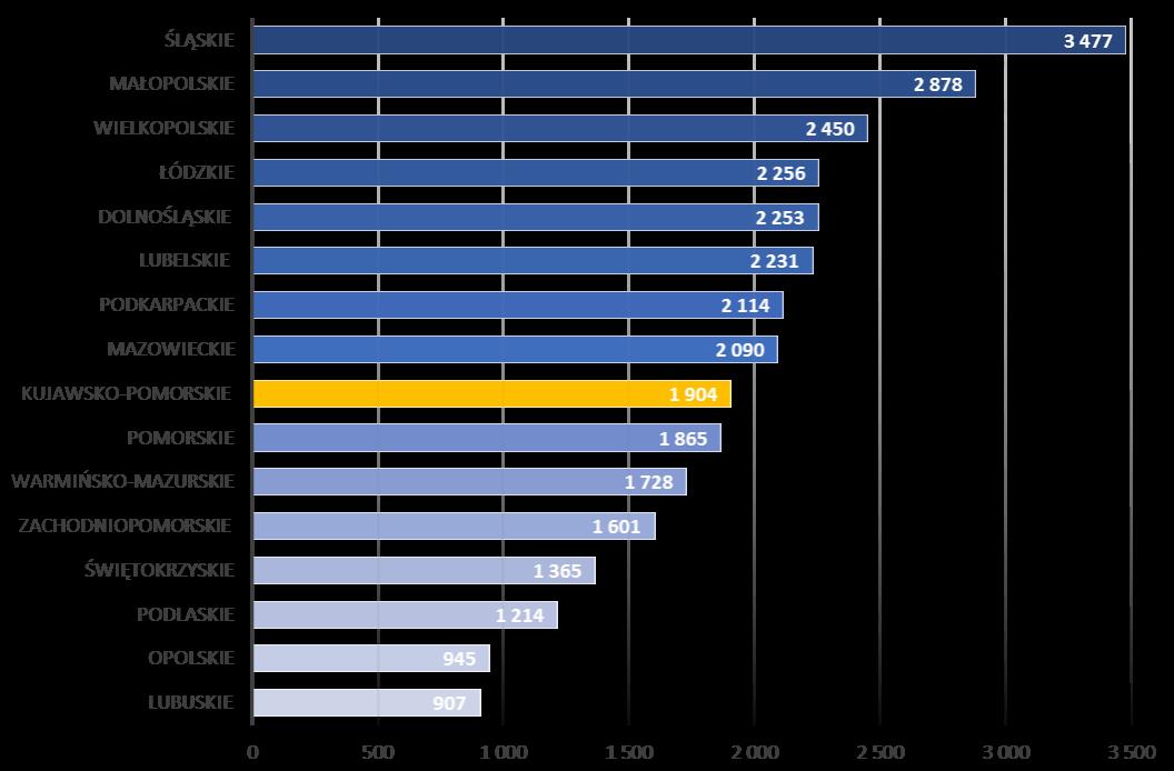Podział środków unijnych w programach regionalnych