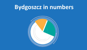 Bydgoszcz in numbers