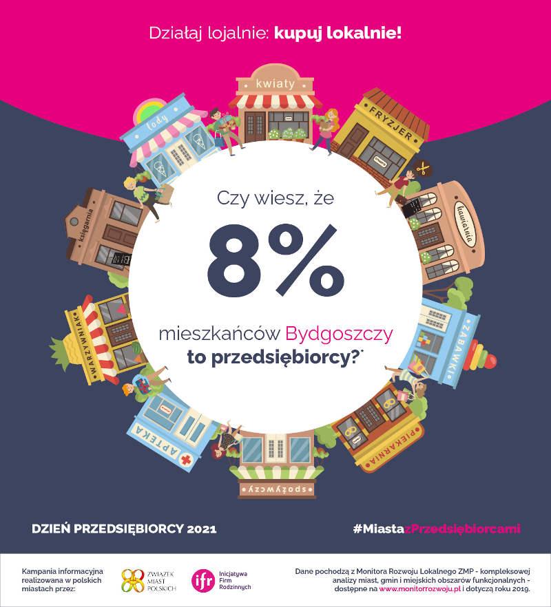 8% mieszkańców Bydgoszczy to przedsiębiorcy