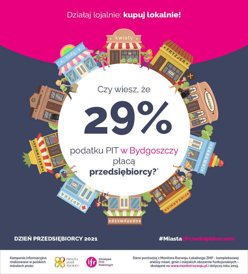 29% podatku PIT w Bydgoszczy płacą przedsiębiorcy