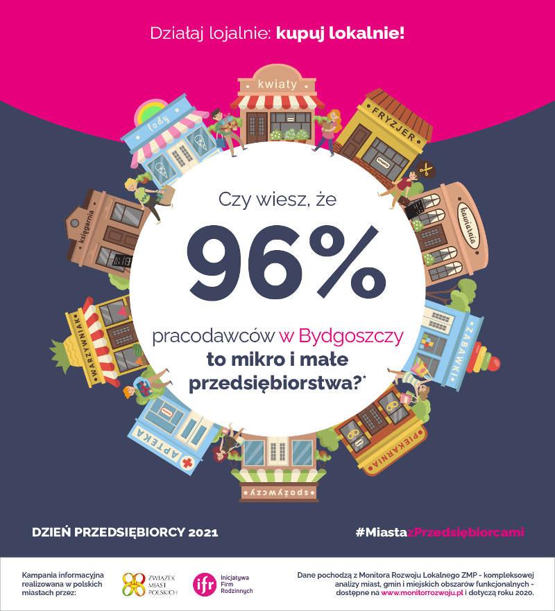 96% pracodawców w Bydgoszczy to mikro i małe przedsiebiorstwa