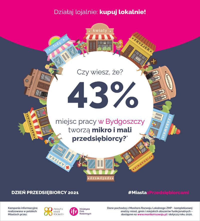 43% miejsc pracy w Bydgoszczy tworzą mikro i mali przedsiebiorcy